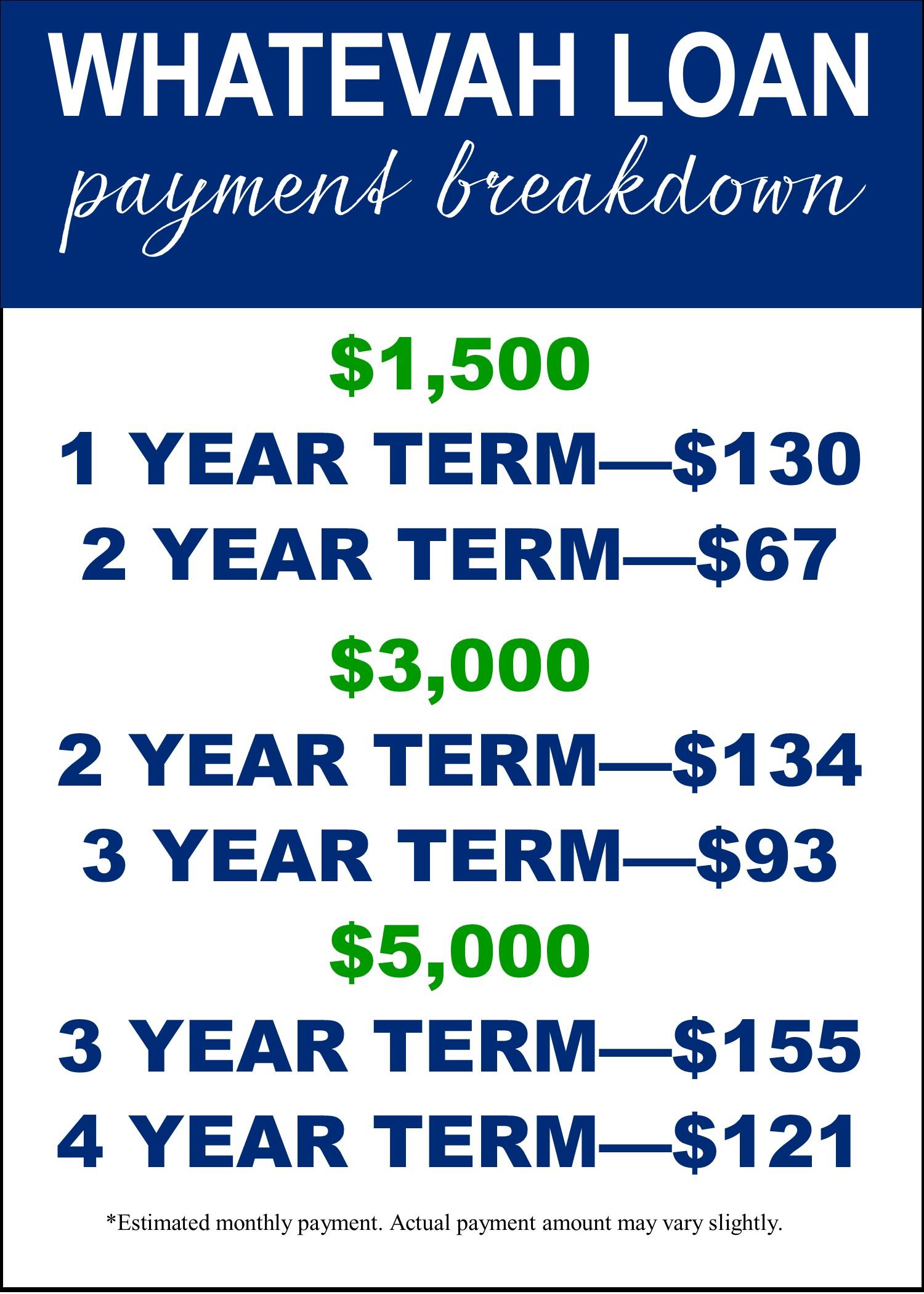 whatevah loan payment breakdown
